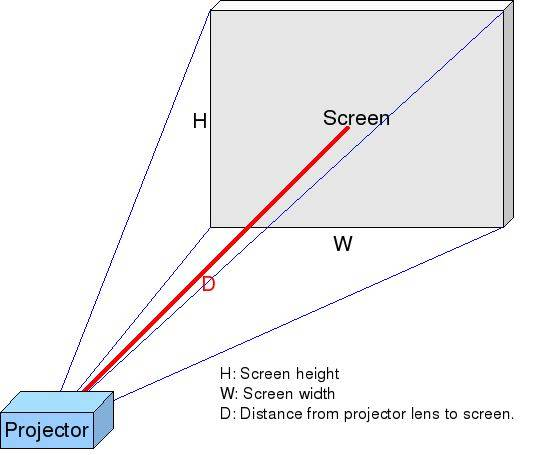 Projector_Screen_Geometry_Throw_Ratio.jpg